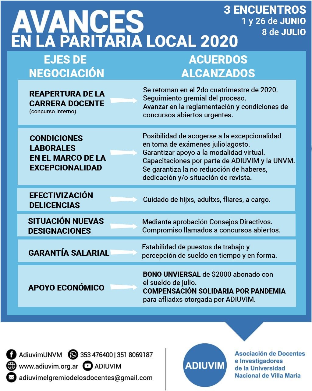 Negociaciones y Avances en las Paritarias Local y Nacional